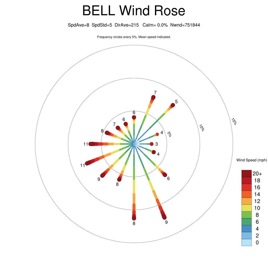 wind rose