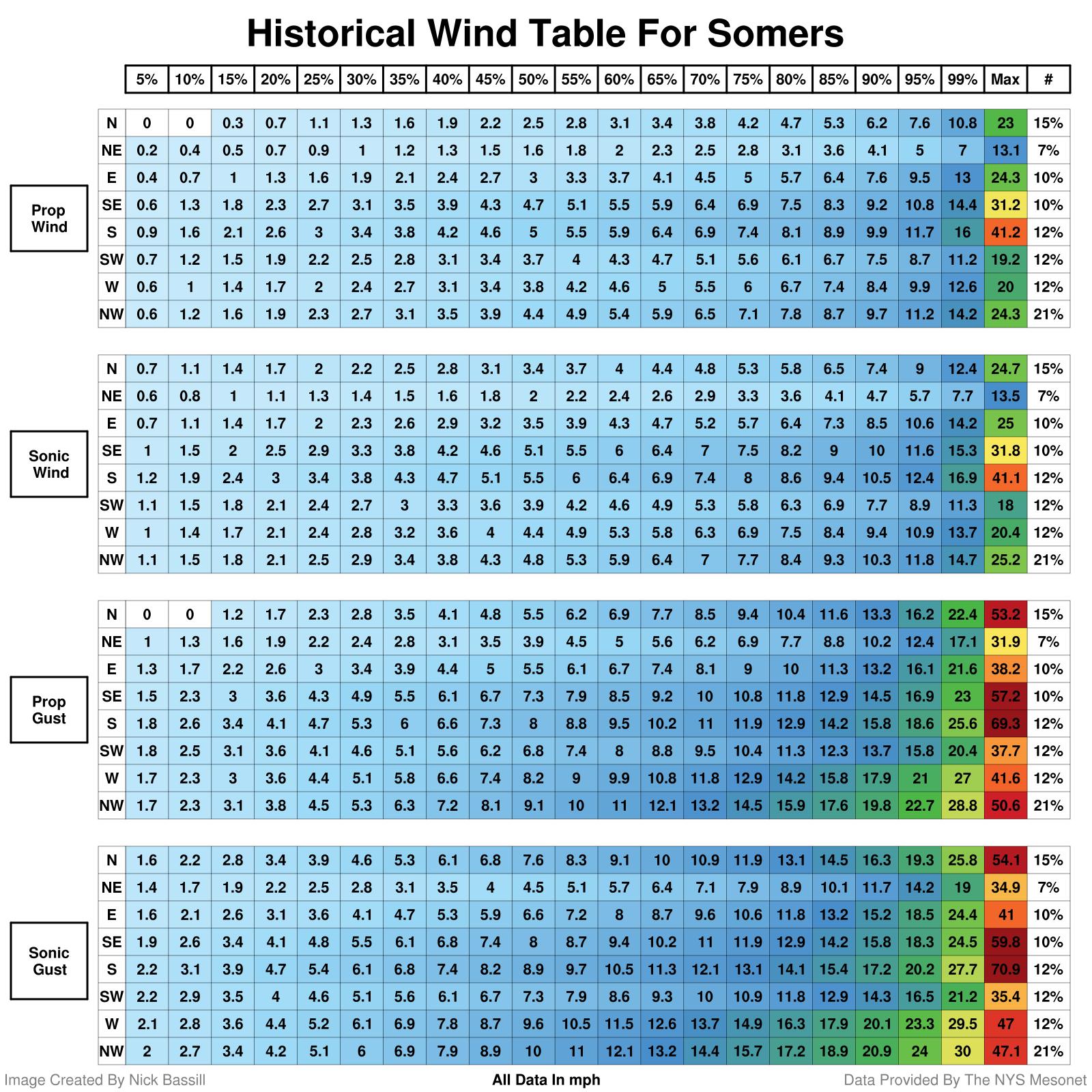 wind history