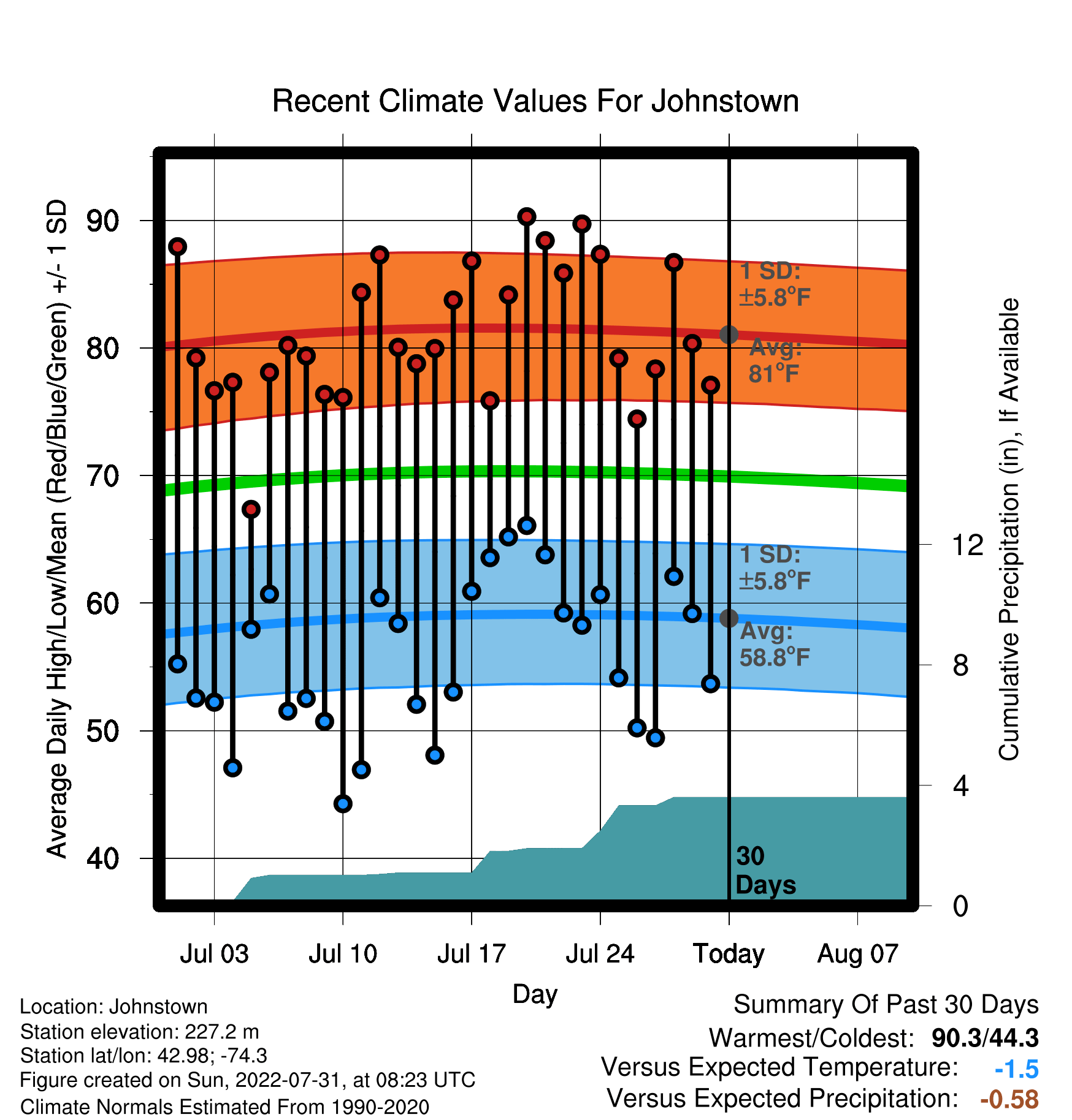 30 Day Graph