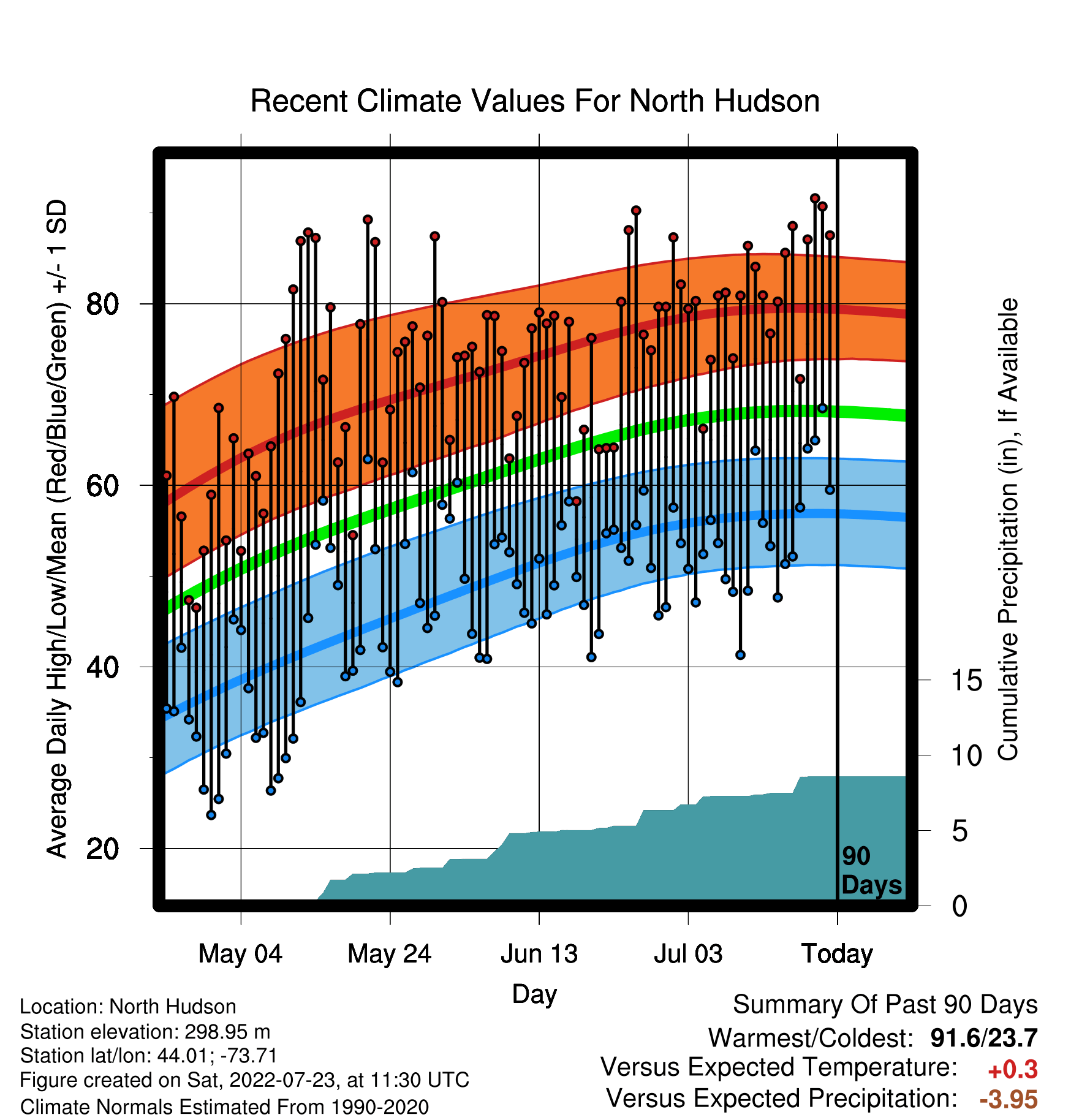 90 Day Graph