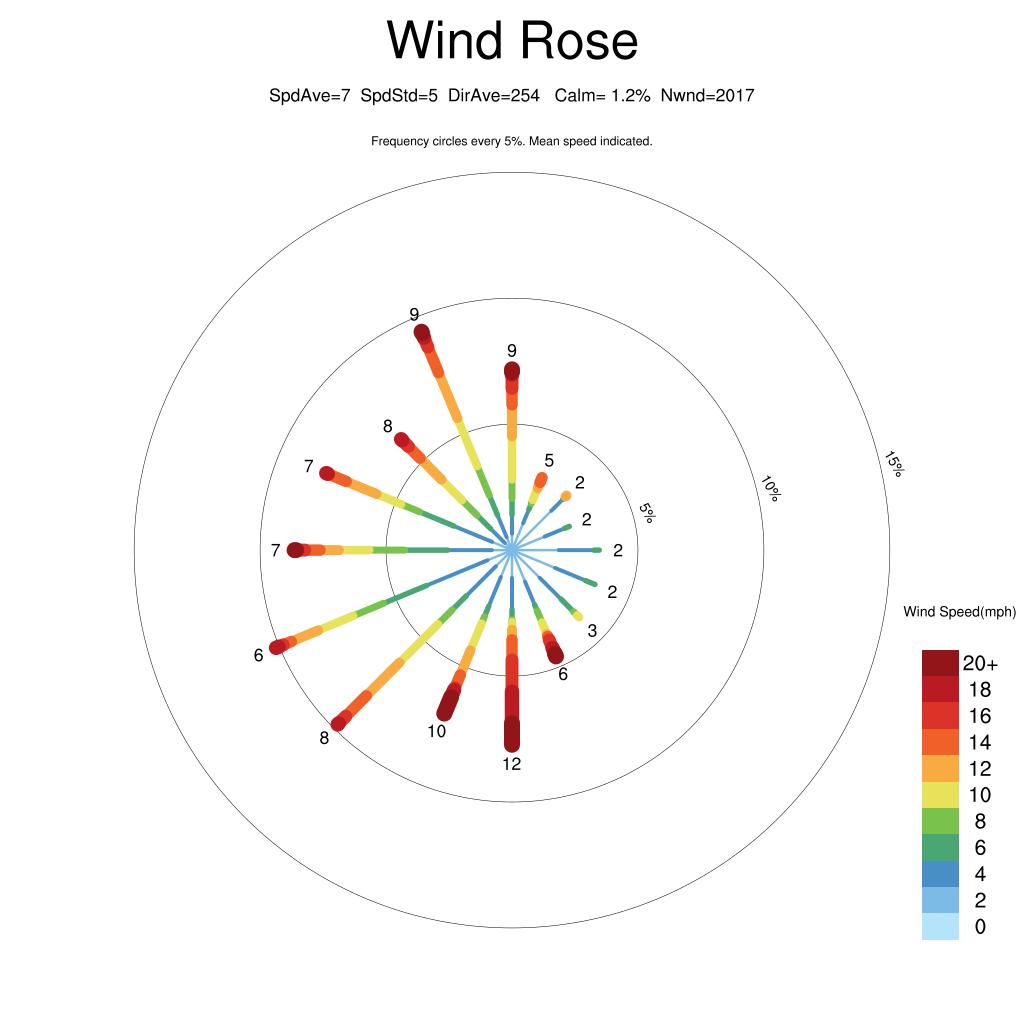 7 day wind rose