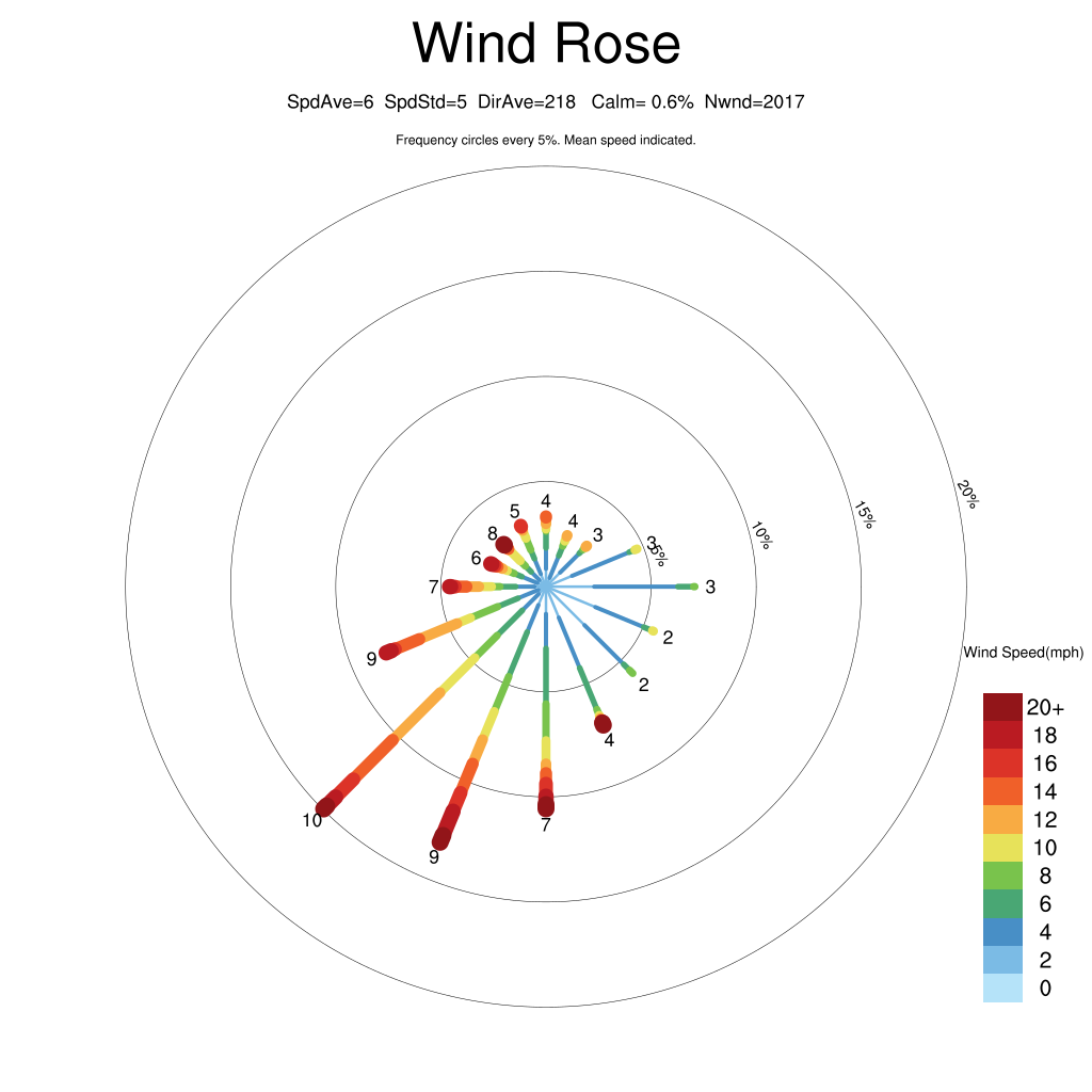 7 day wind rose