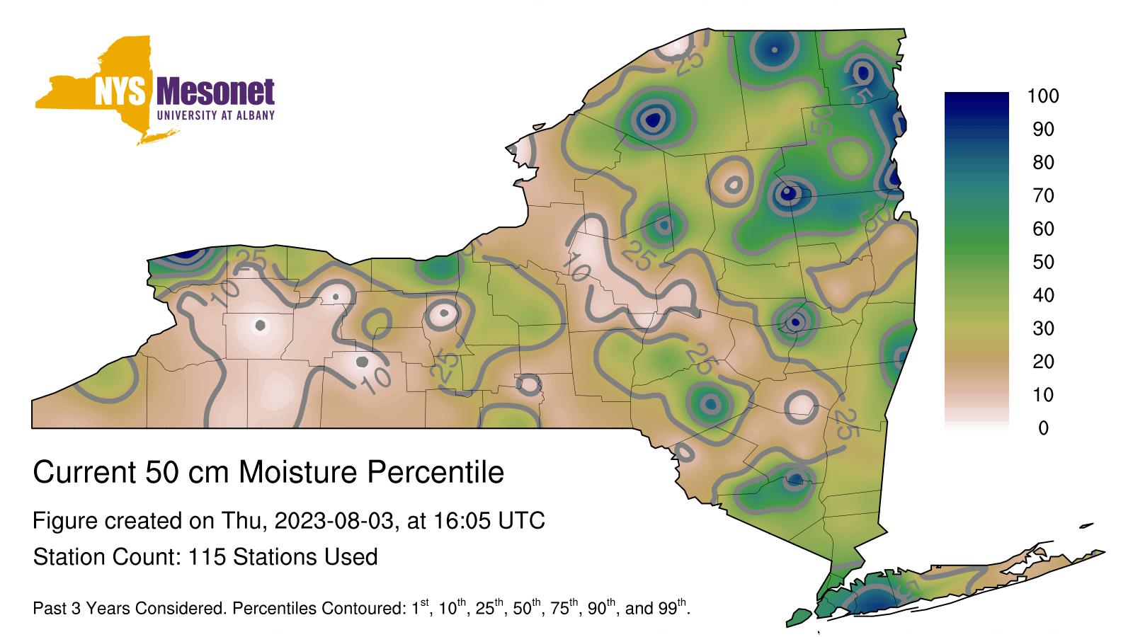 current data